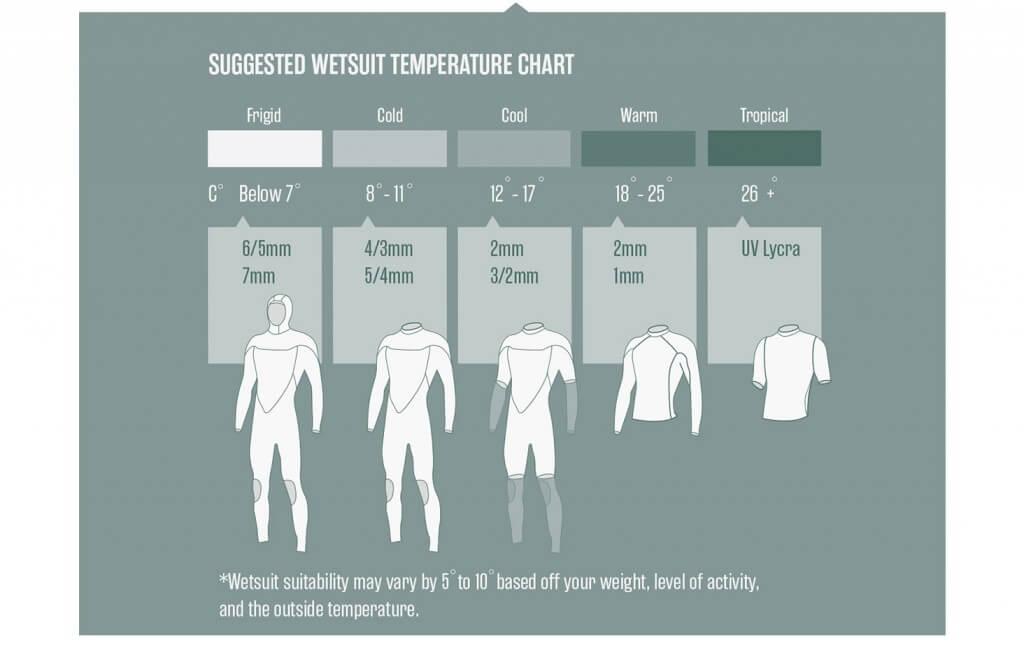 pianki neoprenowe na różne temperatury wody